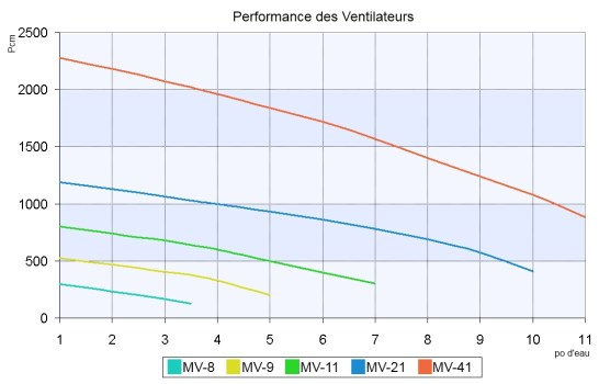 Performance des ventilateurs