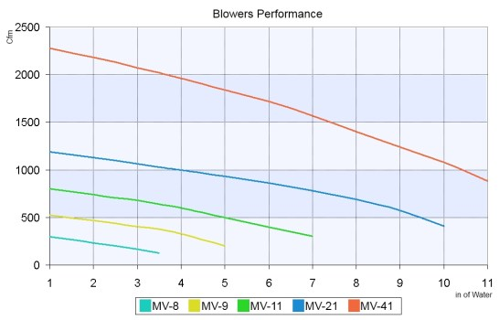 Blowers Performance