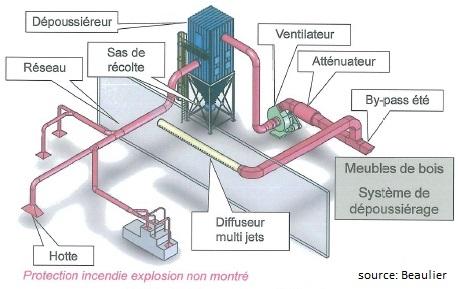 Dépoussiérage_Source_Beaulier