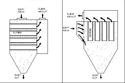 Installation horizontale VS verticale
